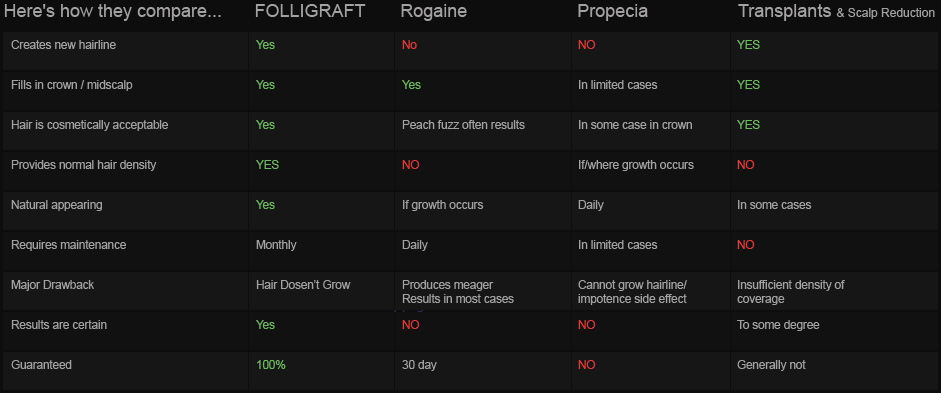 About Folligraft